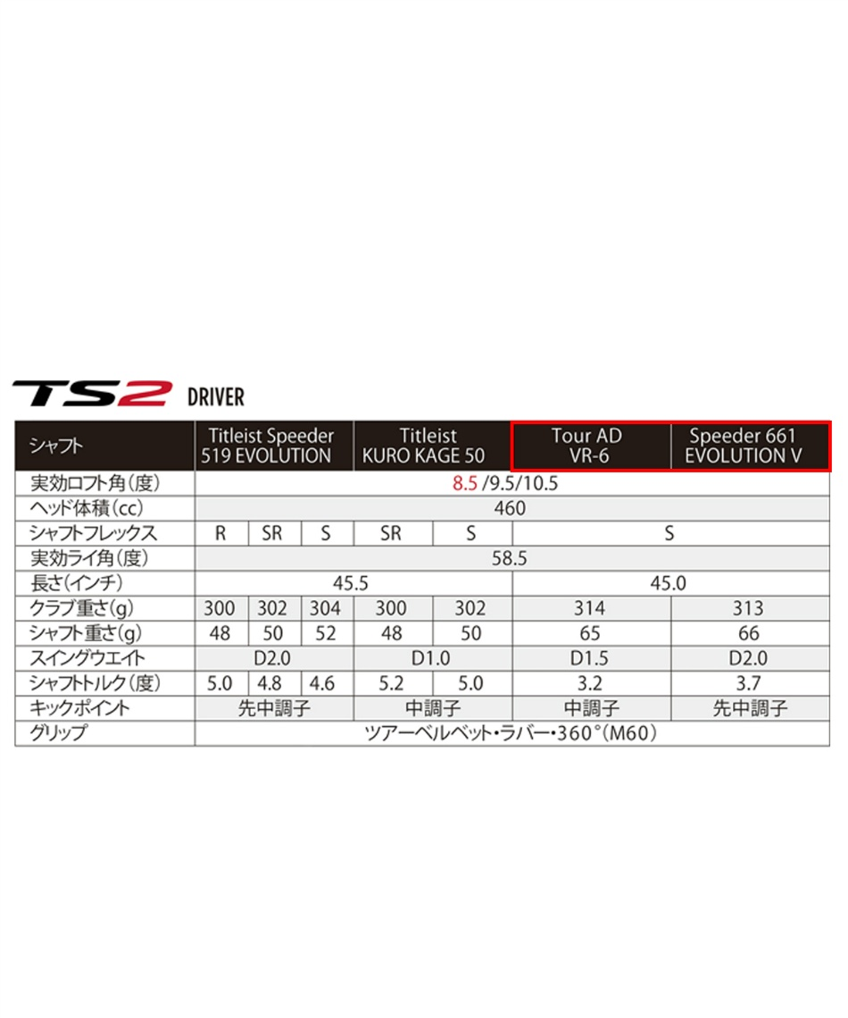 タイトリスト(Titleist) ゴルフクラブ ドライバーカスタム TS2 【国内正規品】【2018年モデル】