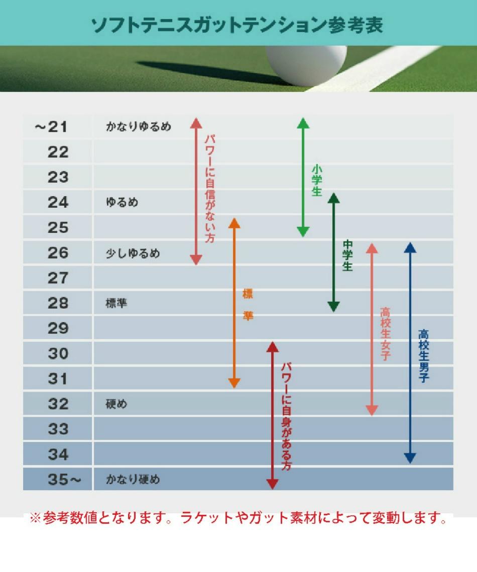 ヨネックス(YONEX) ソフトテニスラケット 後衛向け  エフレーザー5S F-LASER5S FLR5S-711