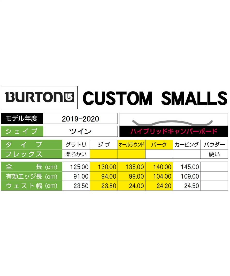 バートン(BURTON) スノーボード 板 FEELGOOD SMALLS 201961 【国内正規品】【19-20 2020モデル】