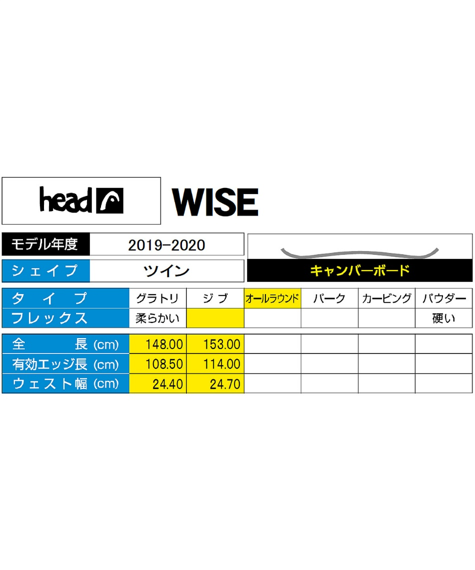 ヘッド(HEAD) スノーボード 板 ワイズ WISE 【国内正規品】【19-20 2020モデル】