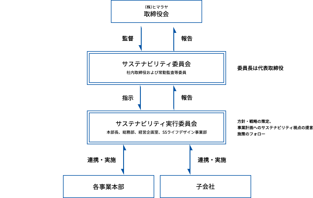 「サステナビリティ委員会」の体制
